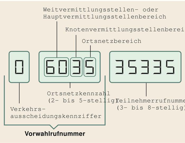 Telefonnummer In Berlin