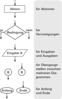 Ablaufplan