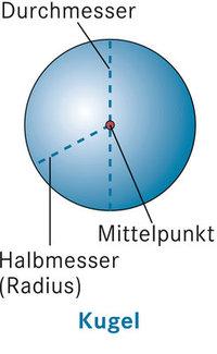 Mittelpunkt - Mittelpunkt einer Kugel