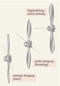 Schraube - Verschiedene Stellungen einer Schraube