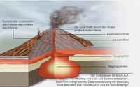 Vulkan - Vulkan im Querschnitt