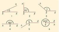 Winkel - Verschiedene Winkel