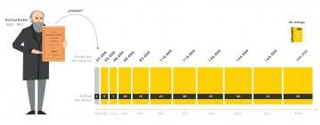 Grafik: Stichwortzahlen der Dudenauflagen
